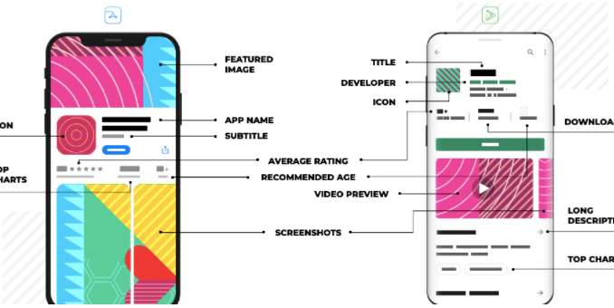 How ASO Metadata differs on Apple App Store & Google Play Store in 2021